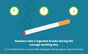 Employee smoking breaks